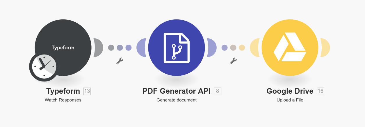 Workflow: Typeform > PDF Generator API > Google Drive