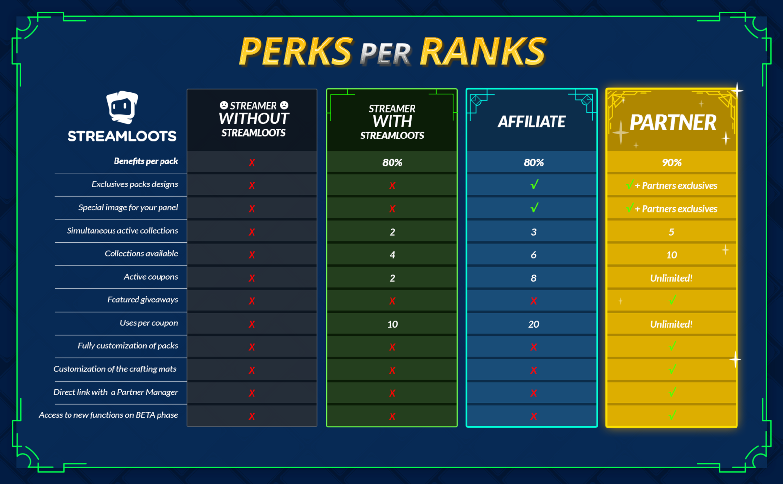 All the perks per rank