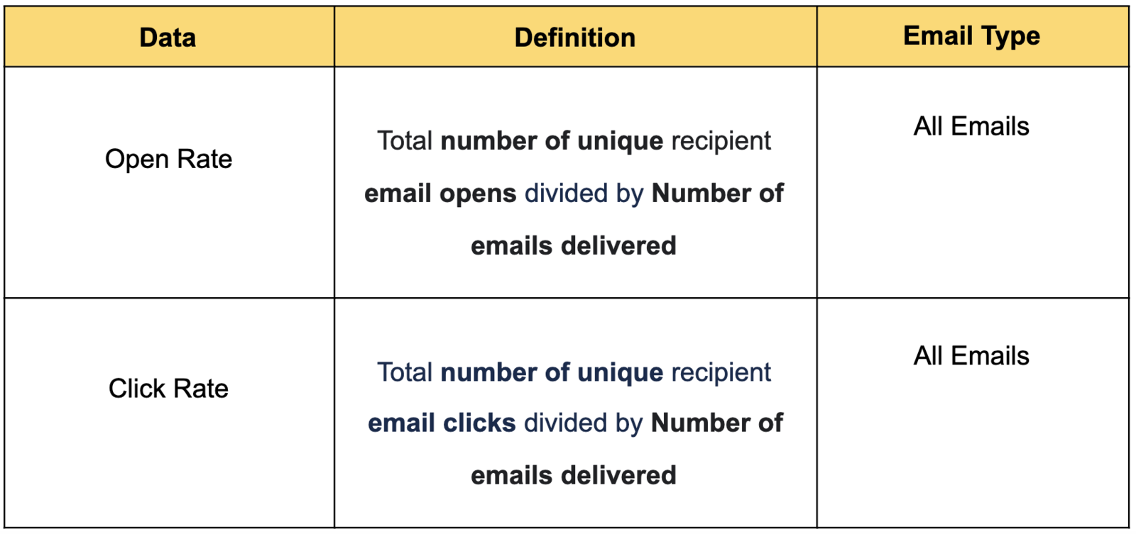 Improve your email performance with open and click rate data