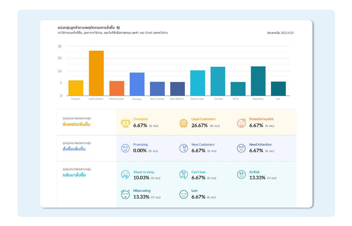 BentoWeb ช่วยให้คุณเห็นสัดส่วนกลุ่มลูกค้าทั้ง 11 กลุ่มในร้านได้อย่างง่ายดาย