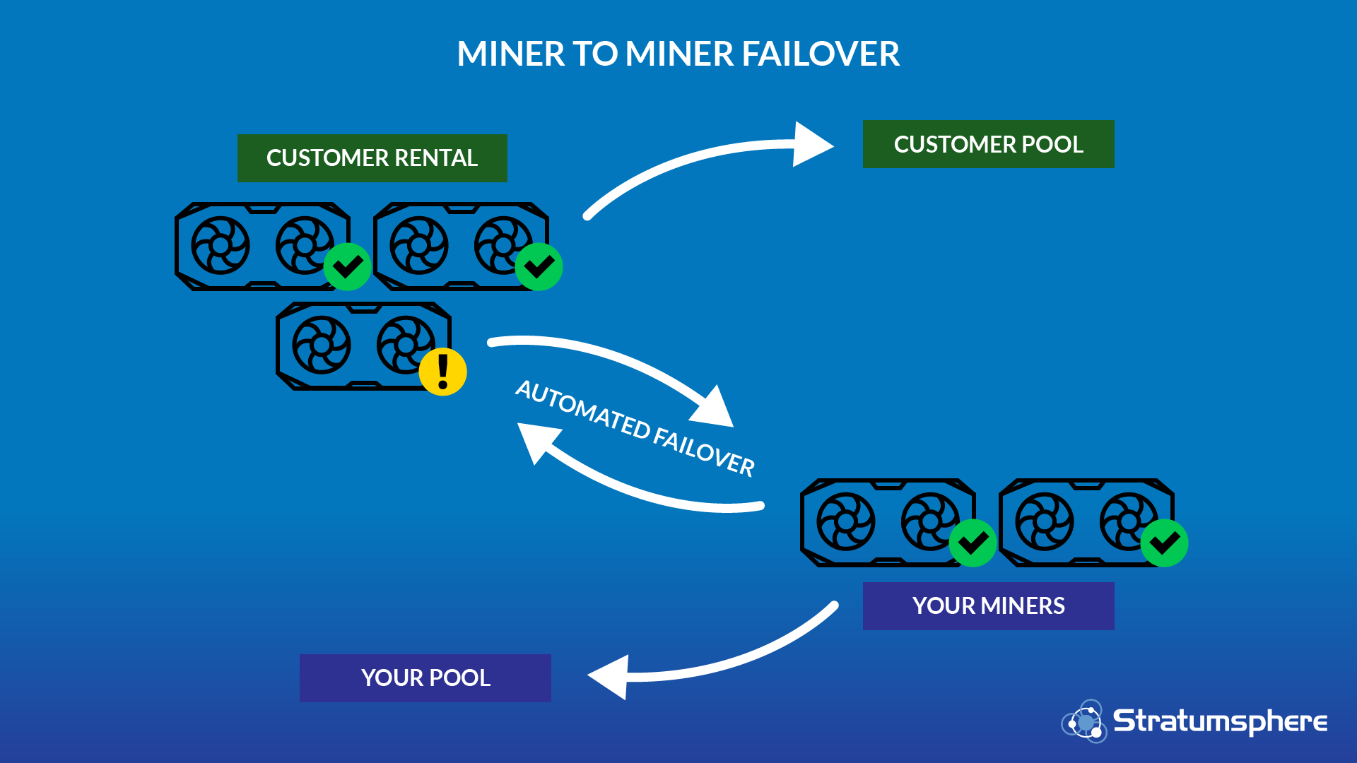 Miner-to-Miner Methodology