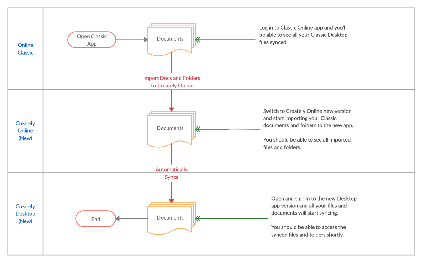 Classic Desktop File Transition Process Flow