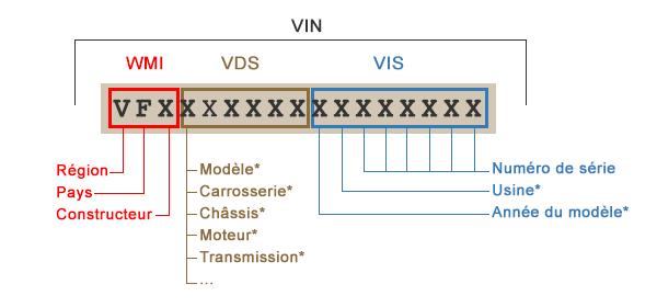Composition du numéro VIN