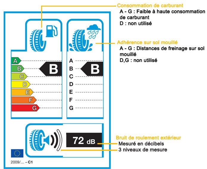 étiquette d'évaluation des pneus