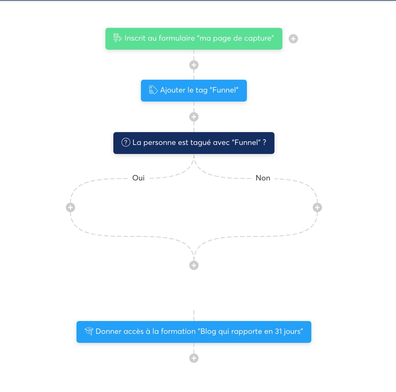 Exemple de Workflow avec Systeme.io