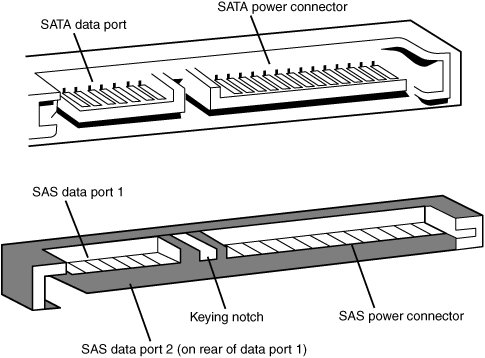 SATA Data Port