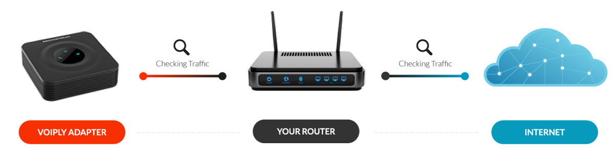 Modern routers are setup to check traffic and can interfere with VoIP