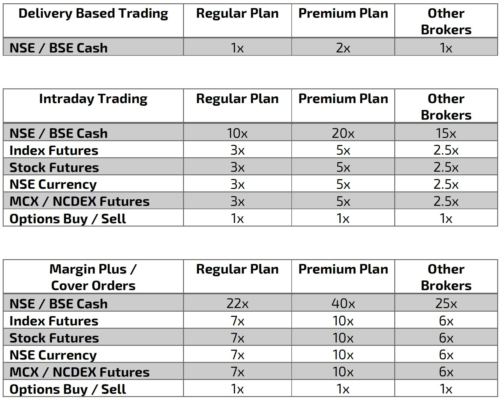 TradingBells Premium Plan Leverage
