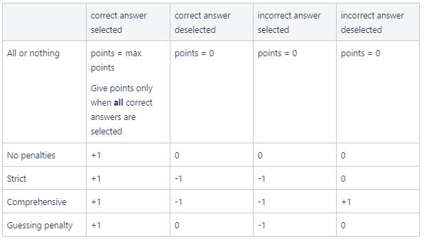Podsumowanie i porównanie opcji punktowania