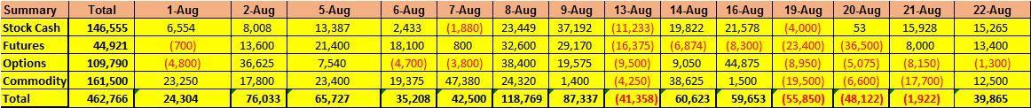 August Summary 2019