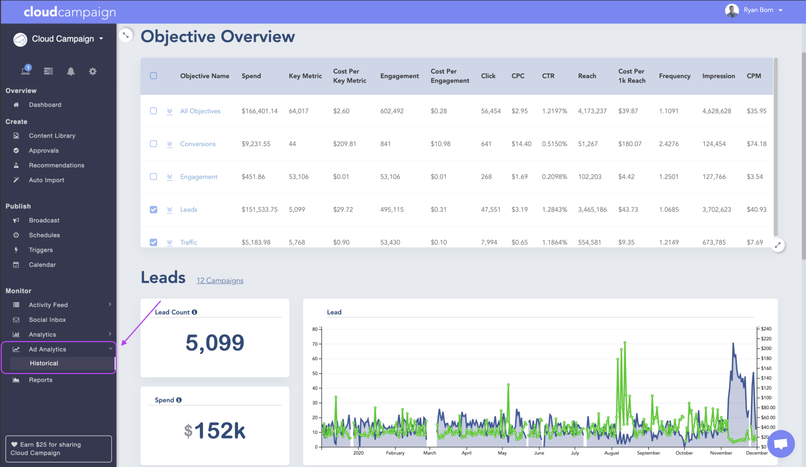 Cloud Campaign Facebook Ad Analytics
