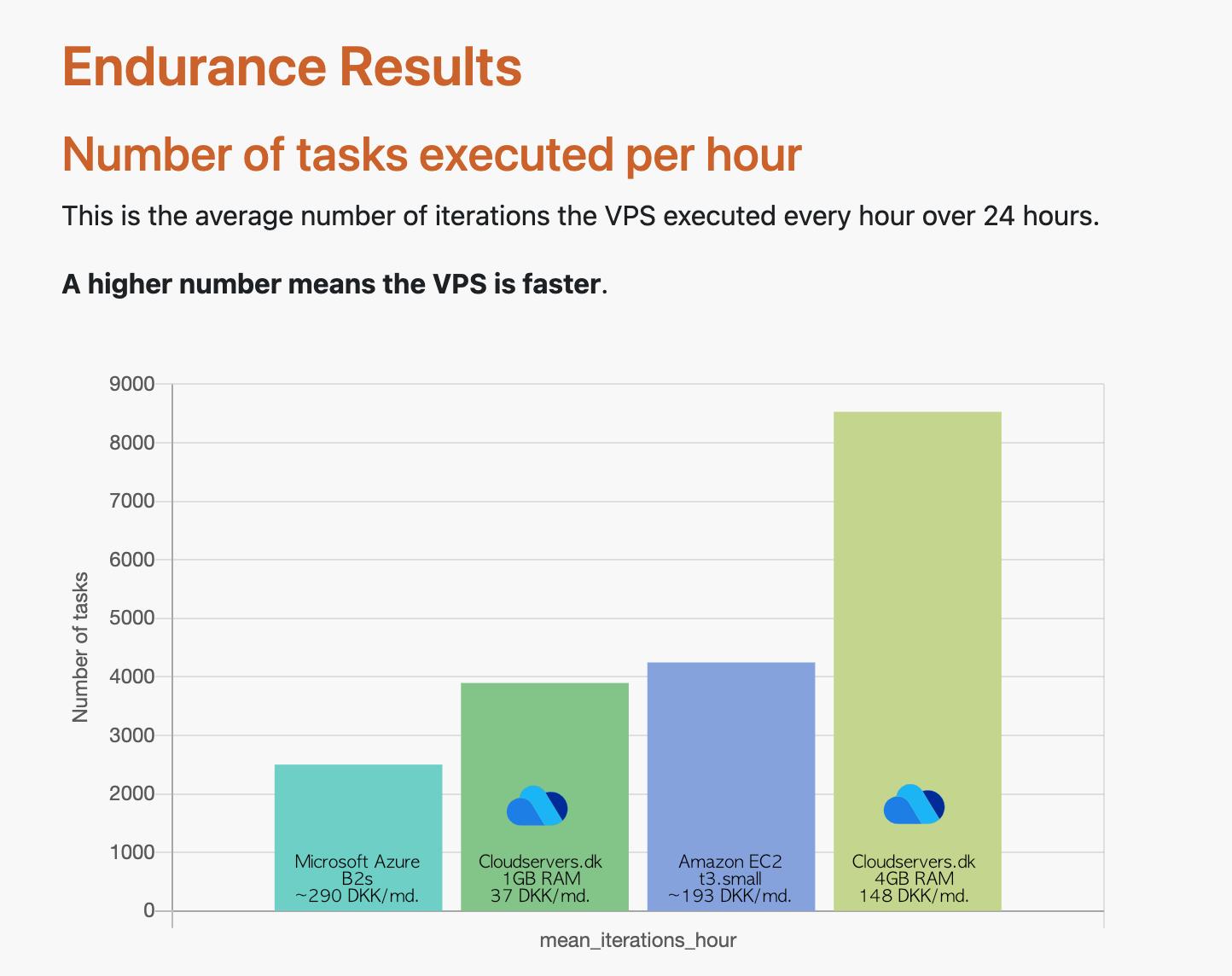 Skærmbillede fra VPSBenchmarks.com - Sustained Load Test