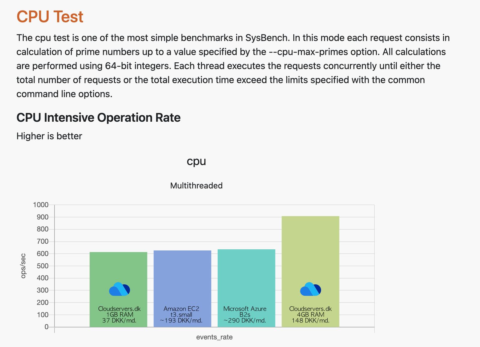 Screenshot fra VPSBenchmarks.com - CPU Test
