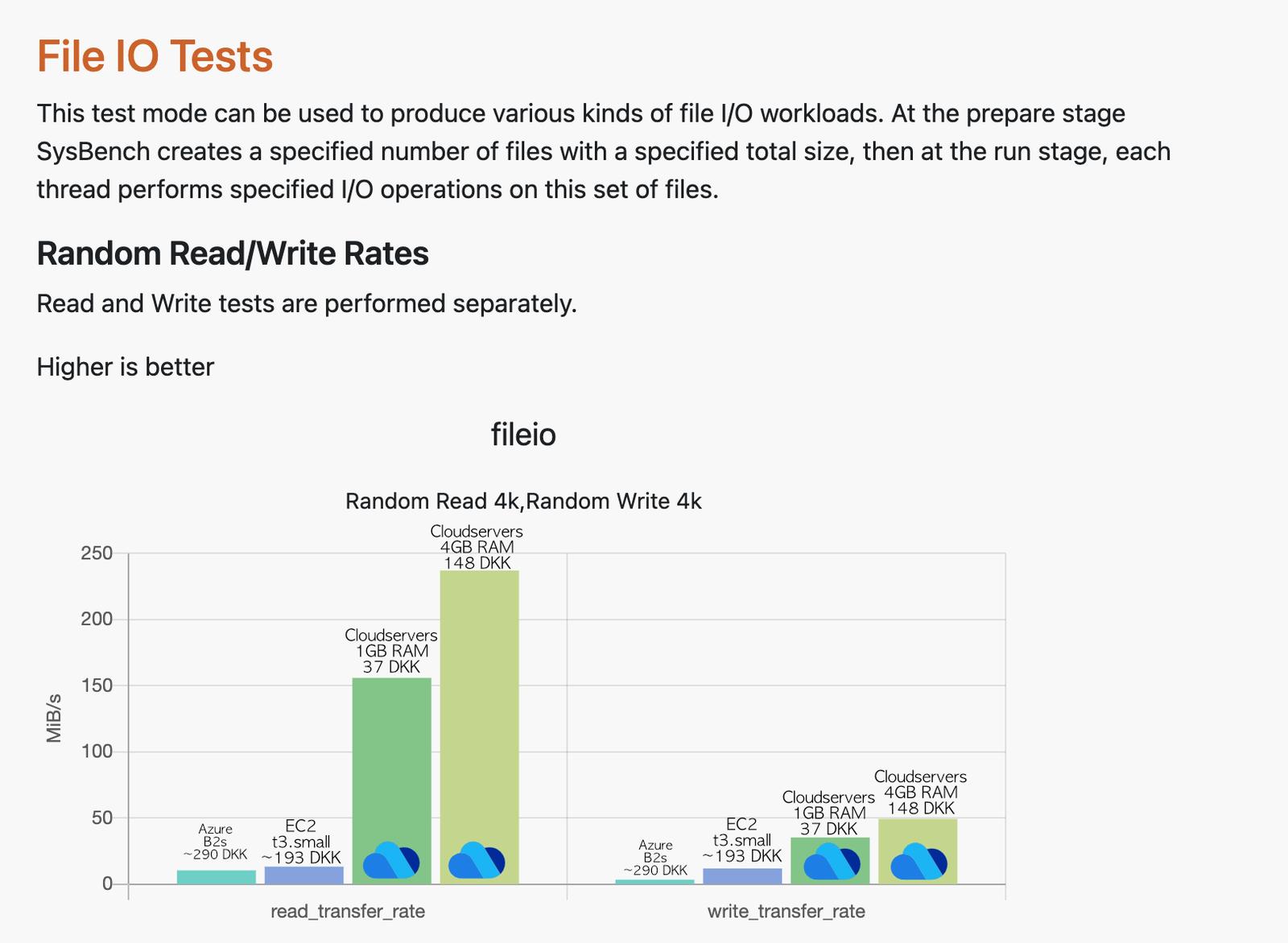 Screenshot af VPSBenchmarks.com - Test af Read og Write