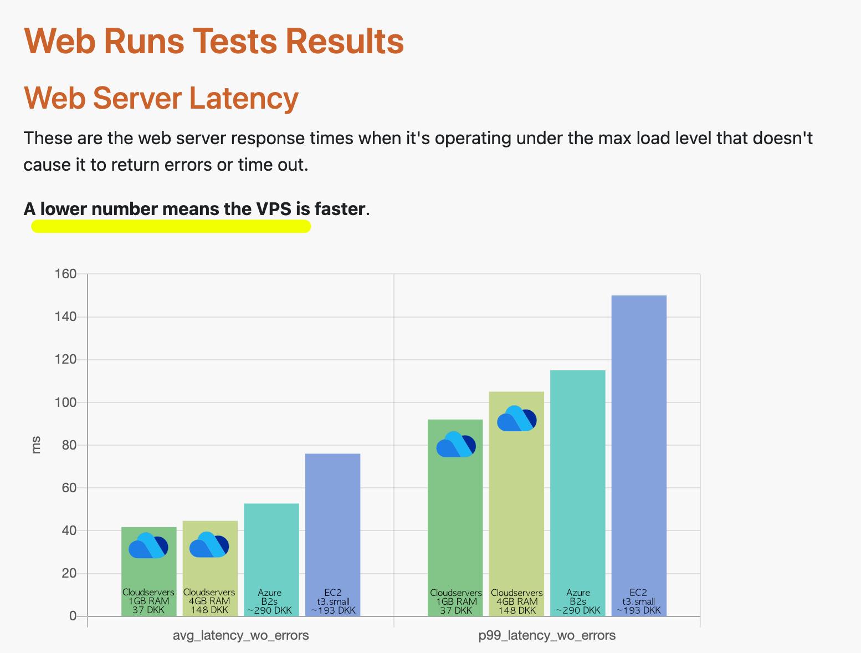 Skærmbillede fra VPSBenchmarks.com - Web Server Latency Test