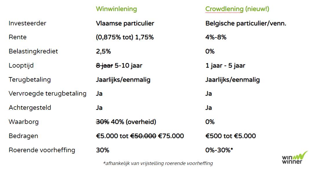Voorwaarden winwinlening & crowdlening