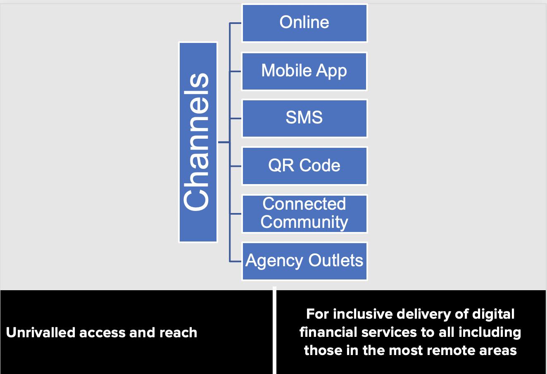 Open access channels