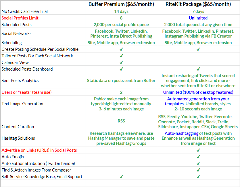 Buffer Premium vs. the tier of RiteForge included in the RIteKit Package