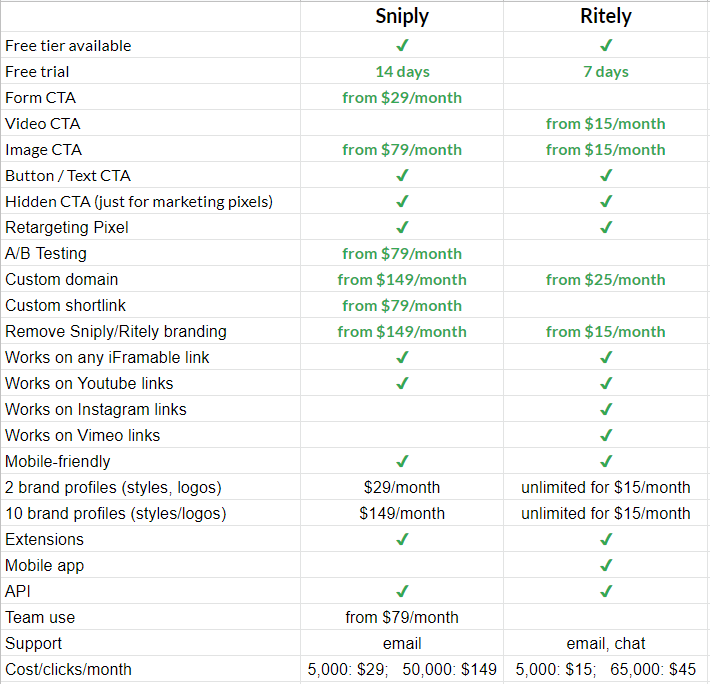 Comparing Ritely and Sniply on features and costs