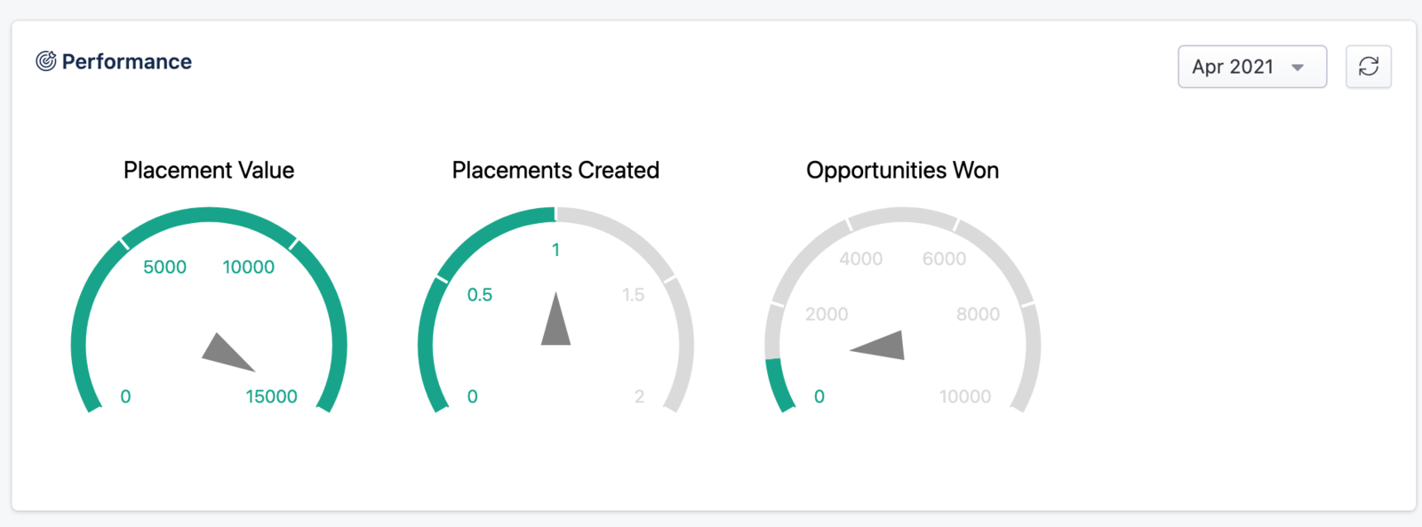 KPI Widgets