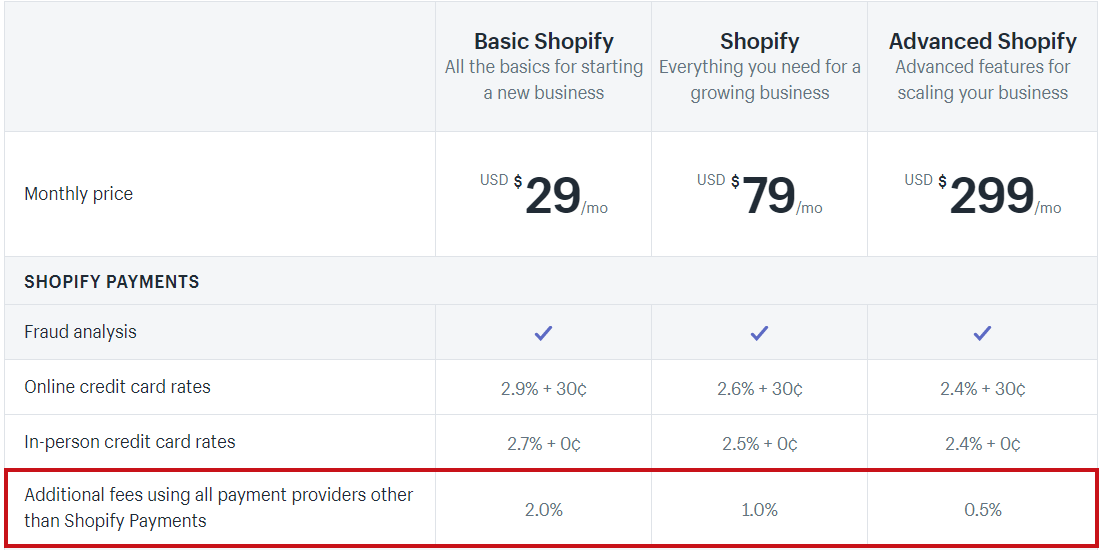 Shopify charging additional fees for external gateways