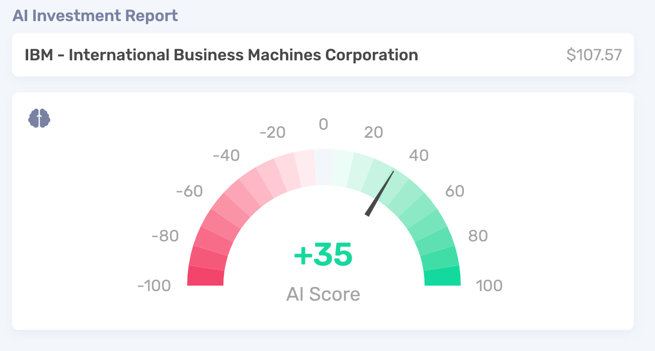 AI score example of IBM when the price was $107.57