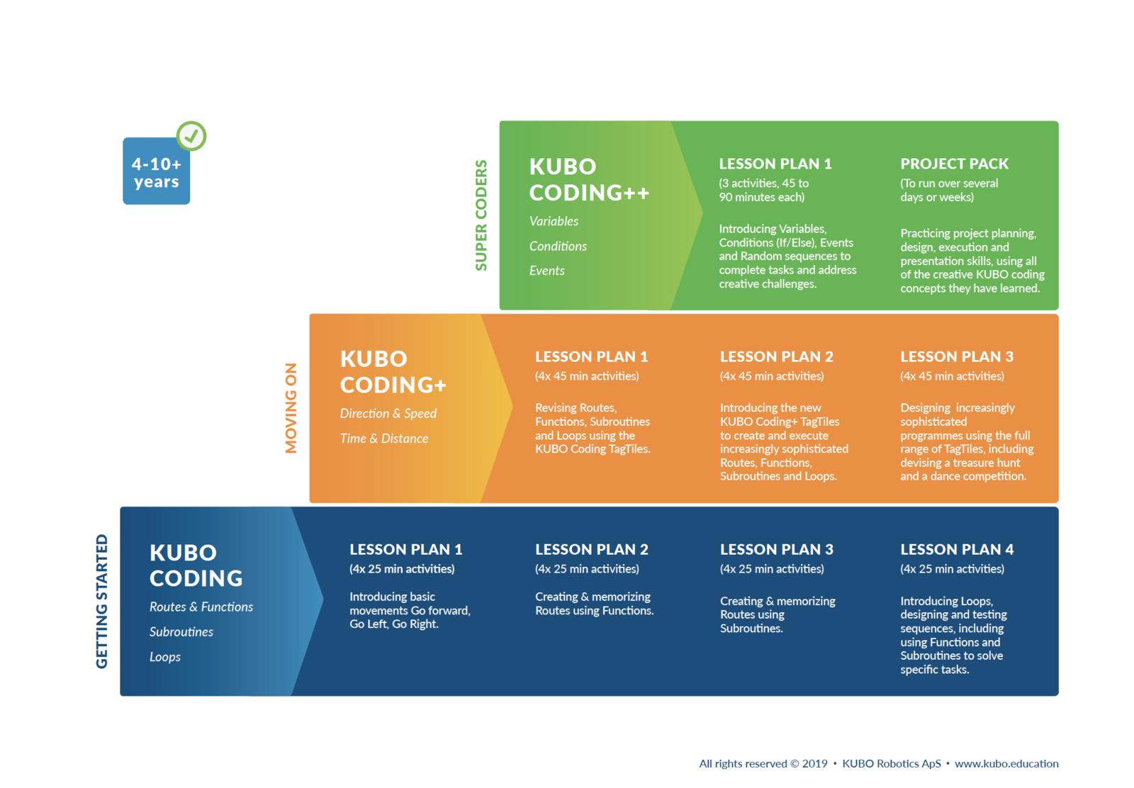 KUBO Coding Progression