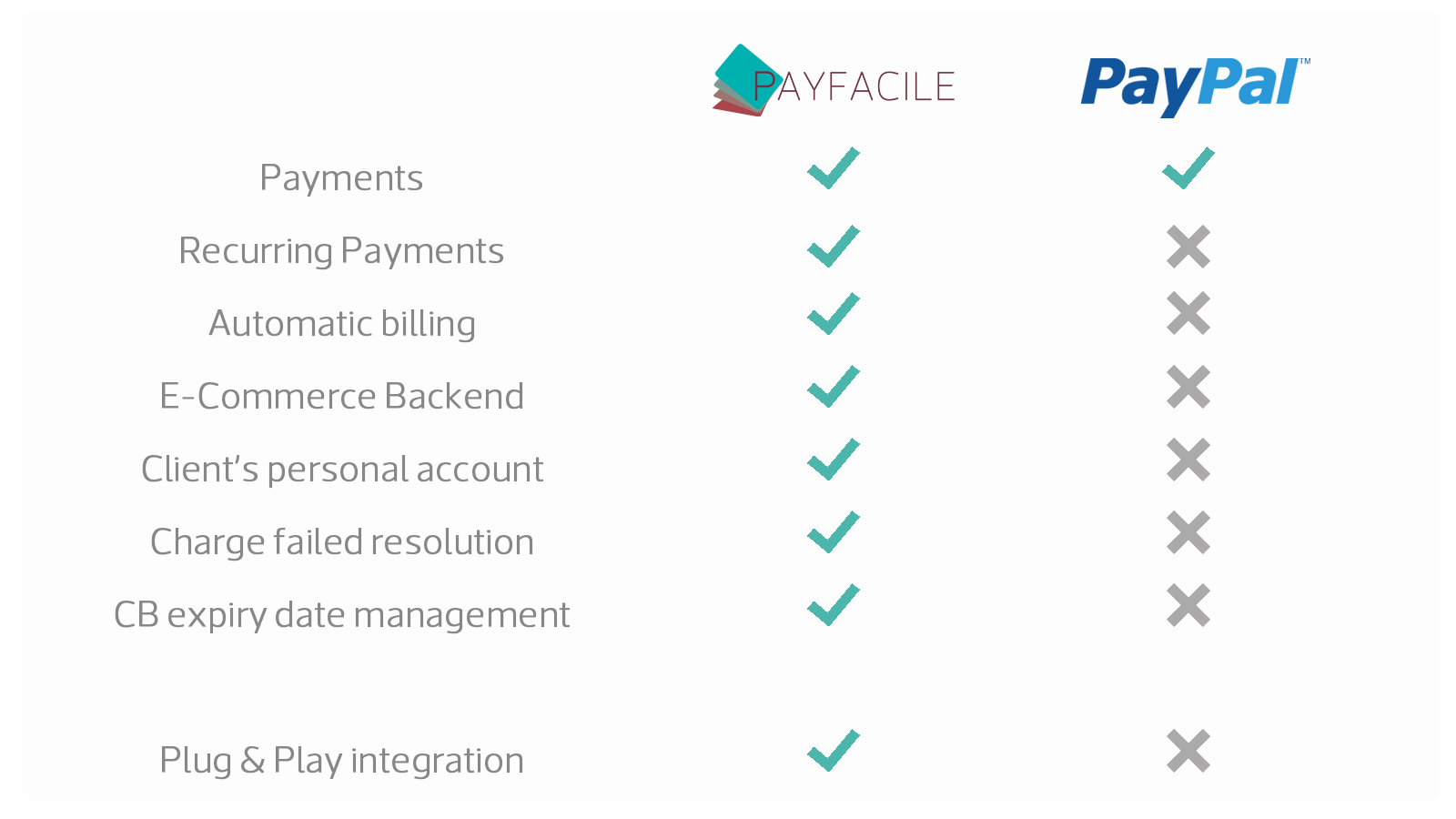 Main differences between Payfacile and Paypal.