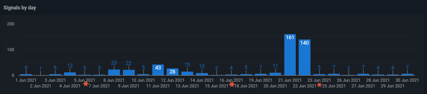 Signals for ETH on Huobi for June 20221. Note: Zero signals on 6th, 17th, 24th June.