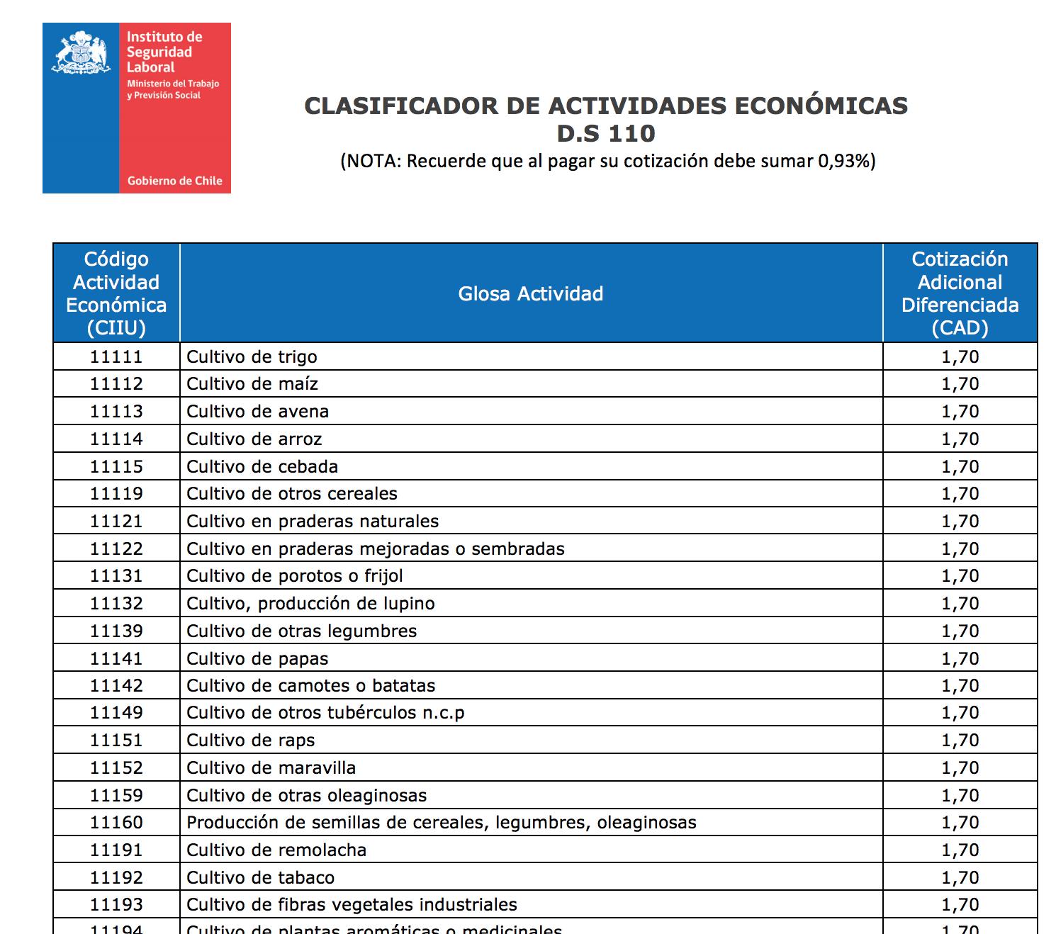 Ejemplo de la tabla de clasificación