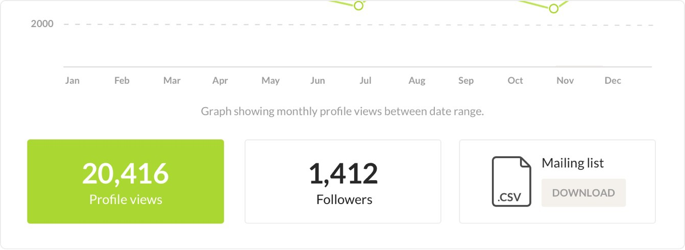 Your profile statistics