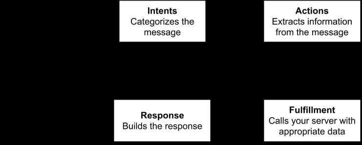 How dialogflow handles a new request.