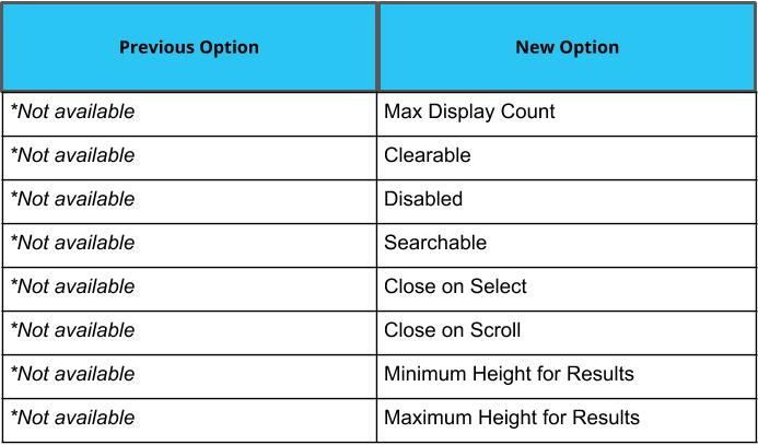Select Field - Advanced Display