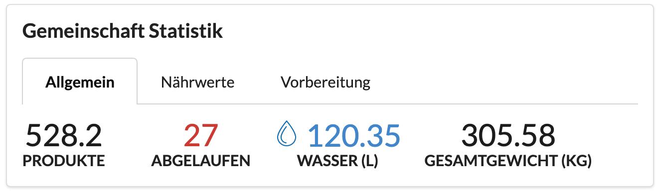 Allgemeine Statistik