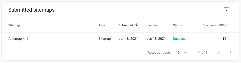 The number of discovered URL shows the number of pages on your website (this includes details pages and content pages)