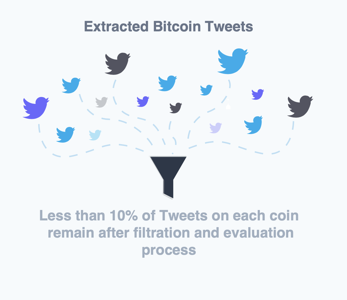 Account Filtration