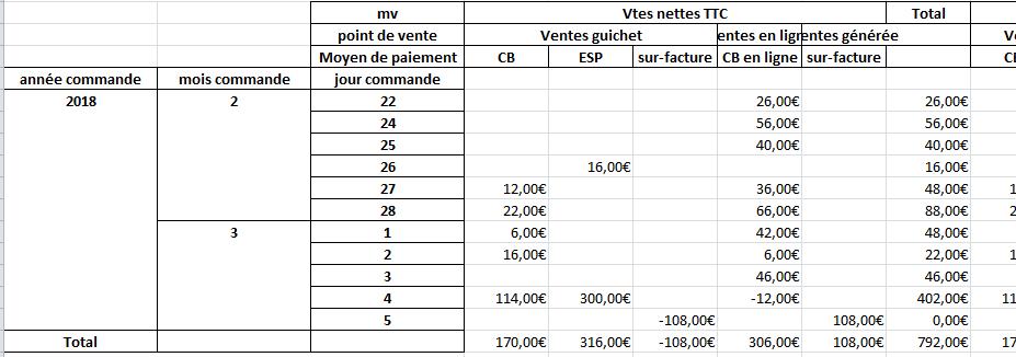 """Exemple de rapport """"Bilan jour de vente"""""""