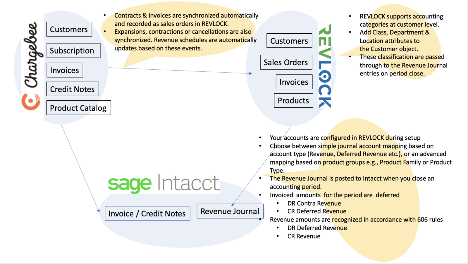 Intacct Integration