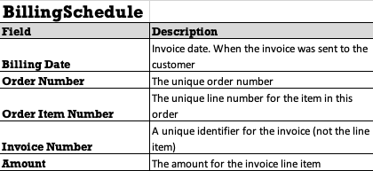 Alternative Invoice Data Format