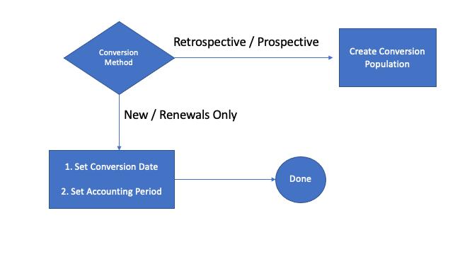 Determine Conversion Population