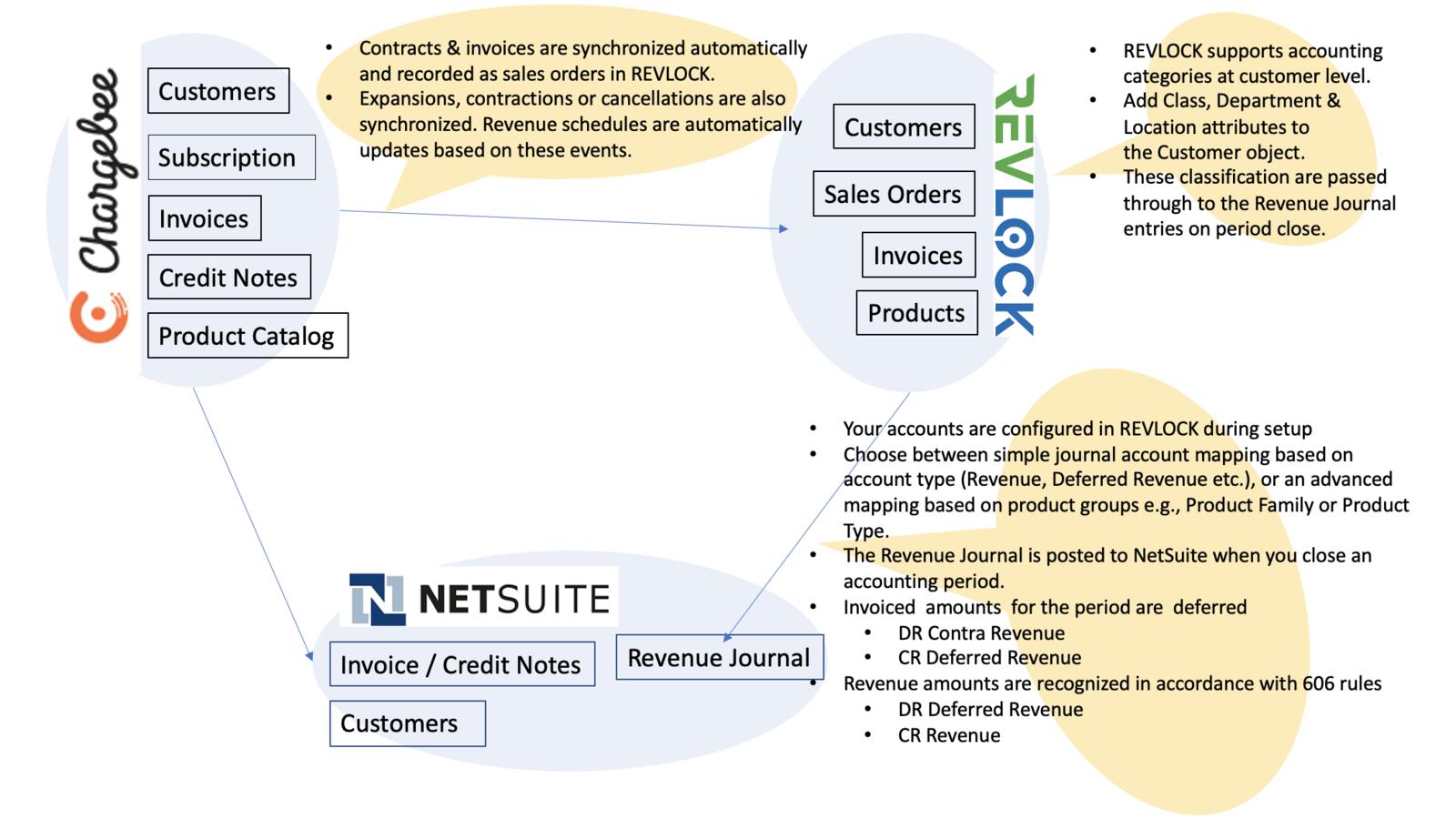 Chargebee + REVLOCK+ NetSuite
