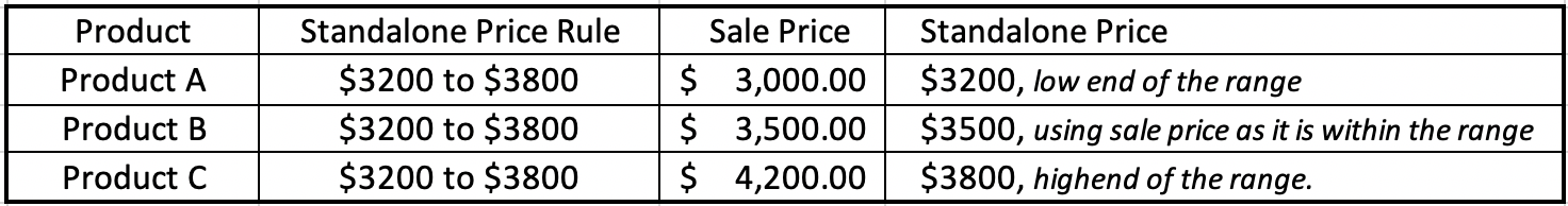 Dollar Amount Range