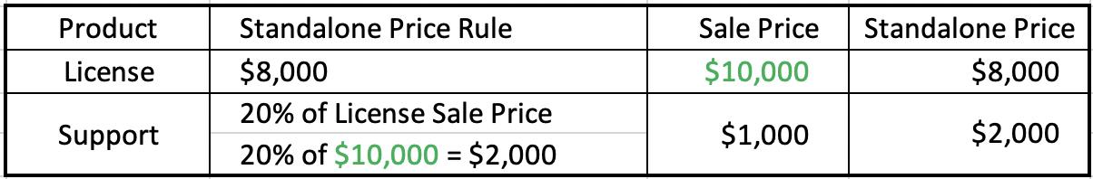 Discount Percentage Range