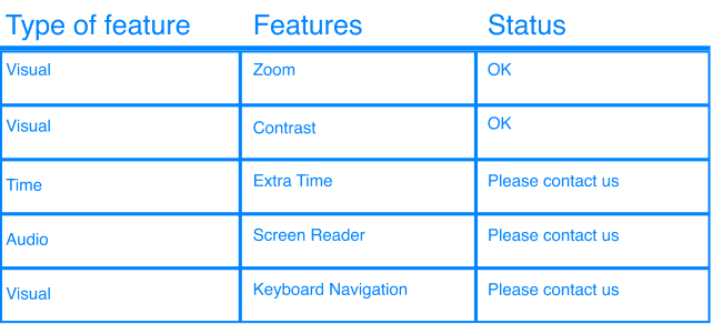 Status of Accessibility Features