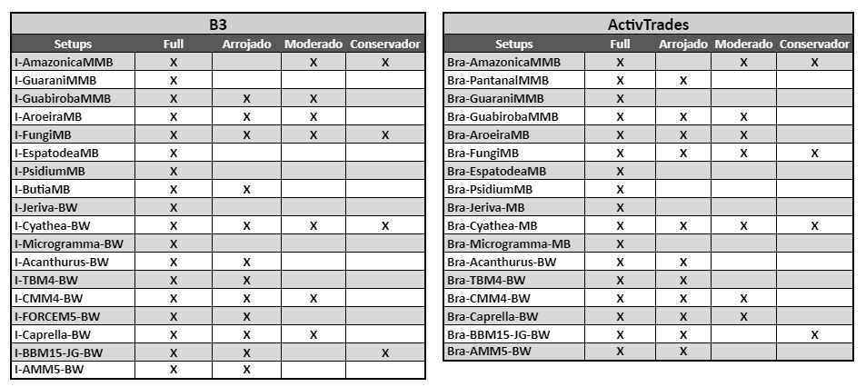 Composição dos Portfólios B3 e ActivTrades