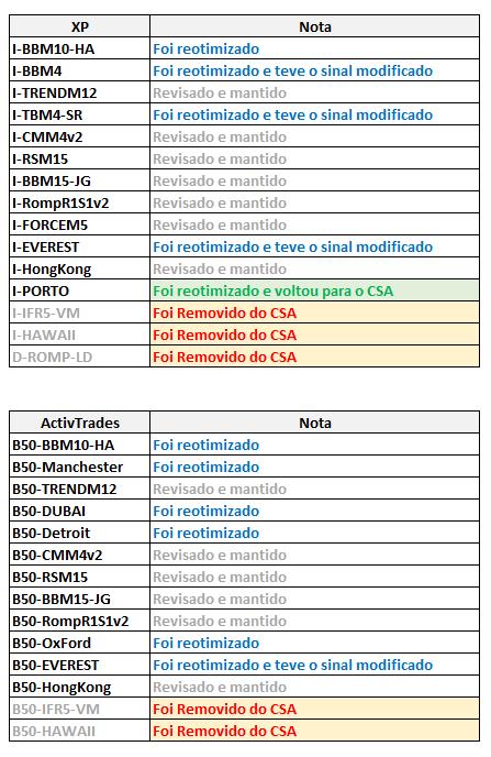 Alterações CSA CodeTrading