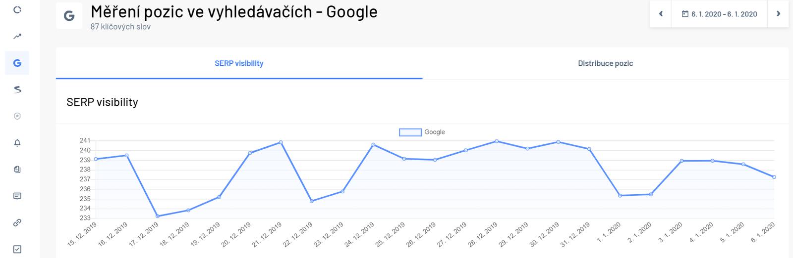Ukázka měření pozic klíčových slov pro Google - SERP Visibility