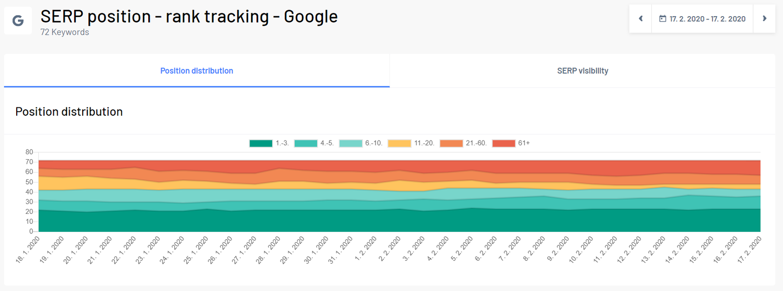 Google rank tracking section