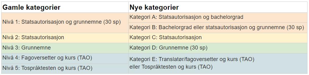 Salita og IMDi Tolkeregister - Fra gamle til nye kategorier i Nasjonalt tolkeregister