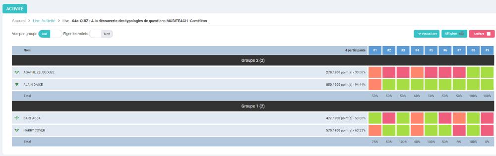 Tableau des résultats au quiz - Live : affichage par groupes